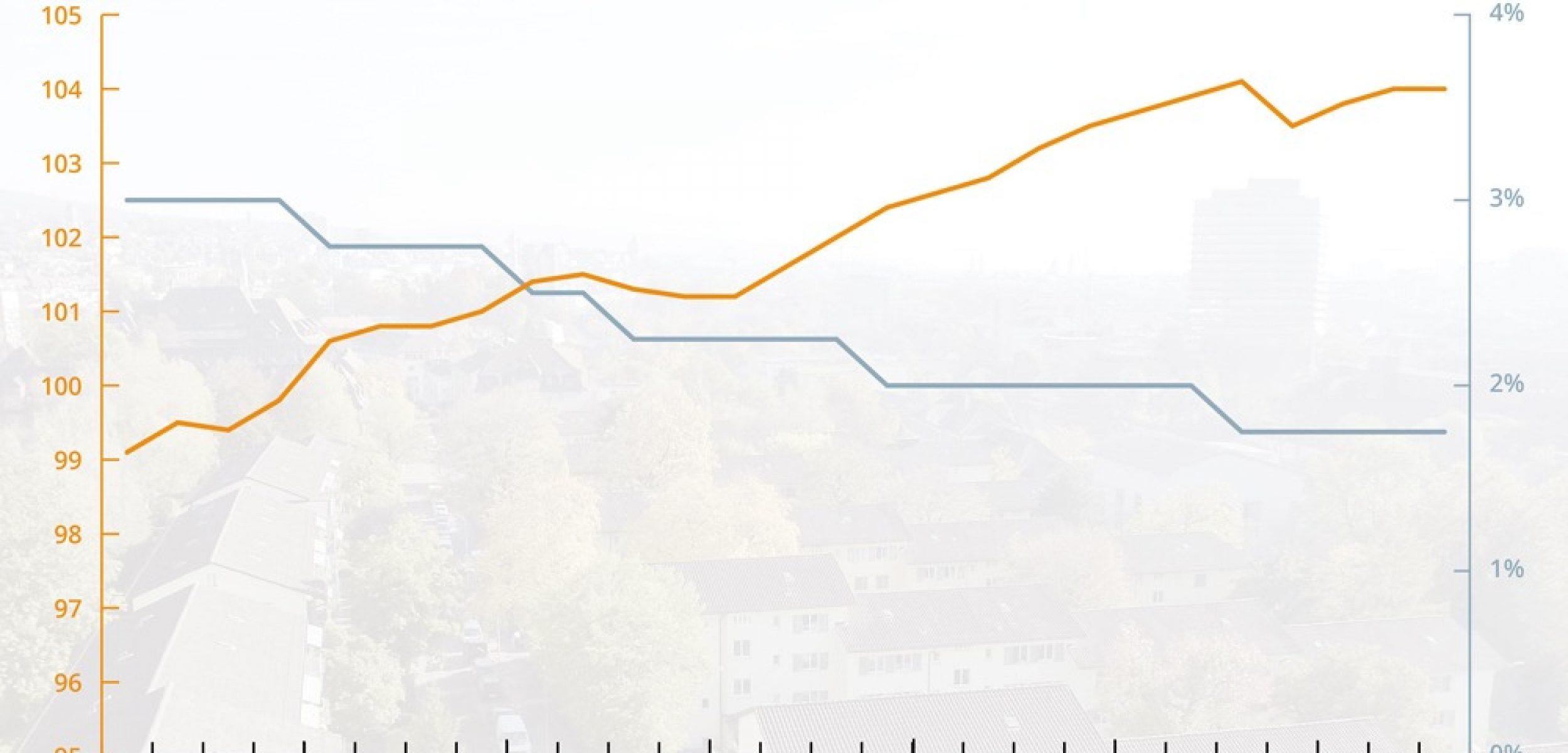Diagramm Mietpreise/Referenzzinssatz